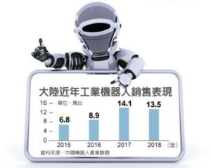Cens.com News Picture 陸工業機器人銷量 意外衰退