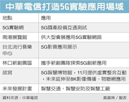 中華電信打造5G實驗應用場域 圖/經濟日報提供