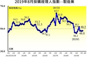 Cens.com News Picture PMI連4個月緊縮 中經院:未來景氣觀望氣氛非常濃厚