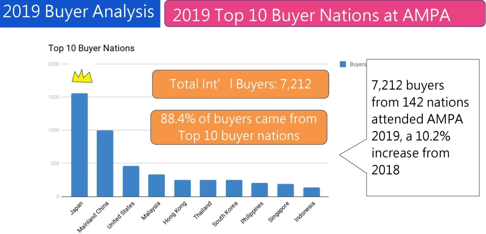 Foreign Buyers Exceeds Previous Years at Taipei AMPA 2019 6