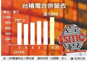 Cens.com News Picture 7奈米訂單大爆發 台積8月營收衝千億