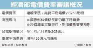 Cens.com News Picture 經部拍板 電價連三凍