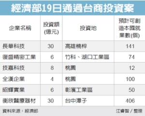 Cens.com News Picture 六台商回流 投资84亿