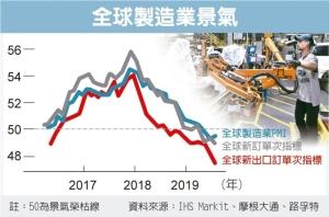 Cens.com News Picture 汽車業不景氣 拖累製造業