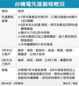 Cens.com News Picture 台积5奈米 大客户抢货