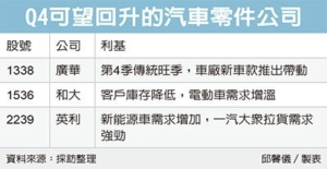 Cens.com News Picture 汽车零件厂 Q4踩油门
