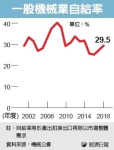 Cens.com News Picture 国产机械受台厂信赖度不高...产业自给率有待提升
