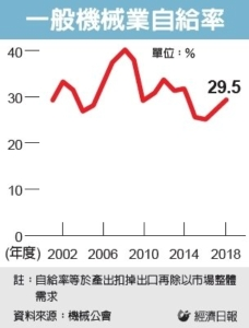 Cens.com News Picture 國產機械受台廠信賴度不高...產業自給率有待提升