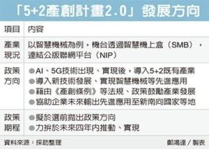 Cens.com News Picture 5+2產創計畫2.0版 來了
