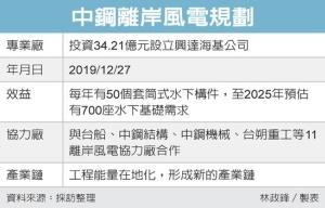 中鋼離岸風電規劃 圖/經濟日報提供