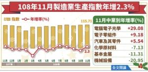 經濟部今(23)日發布11月工業生產指數114.24,年增2.15%,終止連二黑。圖/經濟部提供