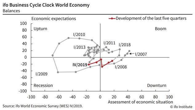 圖1:德國IFO全球商業景氣指數變化 (資料來源:http://www.ifo.de/)