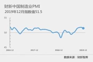 12月財新大陸製造業採購經理人指數(PMI)降至51.5,小幅下滑0.3個百分點。照片/財新官網