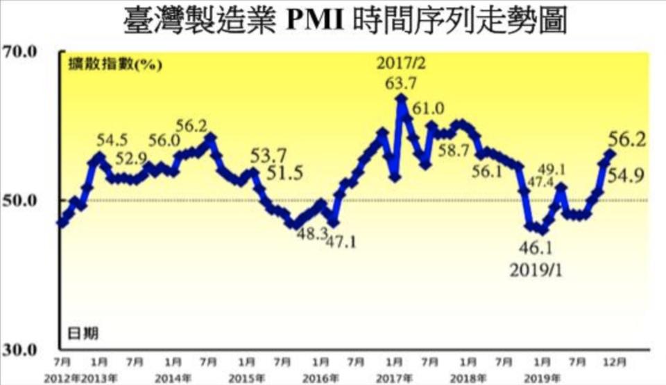 中經院今(2)日公布12月台灣製造業採購經理人指數(PMI)連續三個月上升,續揚1.3至56.2,創下19個月來最快擴張速度,中經院表示,製造業明顯好轉。圖/中經院提供