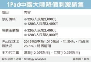 iPad大陸降價 仁寶、鴻海受惠</h2>
