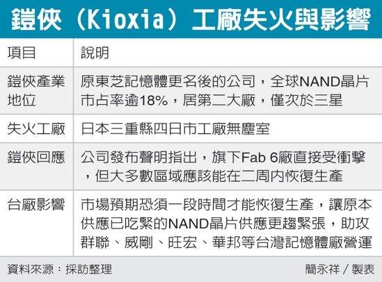 鎧俠(Kioxia)工廠失火與影響 圖/經濟日報提供