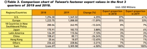 Taiwan Fastener Industry's Exports  in Q1-3 2019</h2>