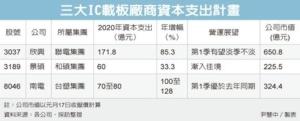 Cens.com News Picture 5G效應 載板廠資本支出創高