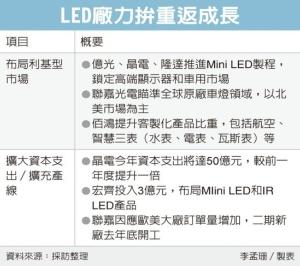 Cens.com News Picture LED廠轉骨突圍 攻利基應用