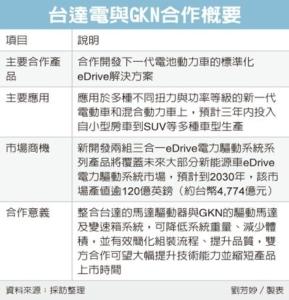 Cens.com News Picture 台達電攜英商 強攻電動車