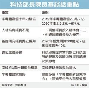 Cens.com News Picture 台湾半导体 南韩比不过