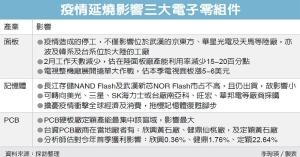 疫情延燒影響三大電子零組件 圖/經濟日報提供
