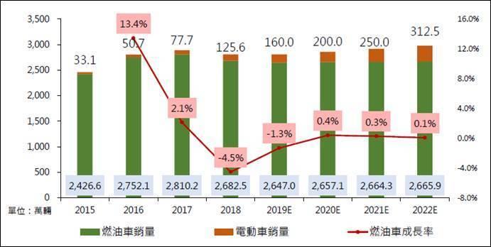 圖一、2015 至2022 年中國大陸汽車銷售量及預估 (資料來源:中國大陸汽車工業協會、張嘉宏簡報資料)