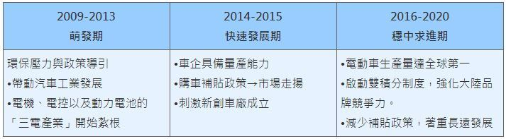 表一、中國電動車產業發展三大階段 (資料來源:2019/12/24「全球六大產業趨勢論壇」,張嘉宏簡報資料)