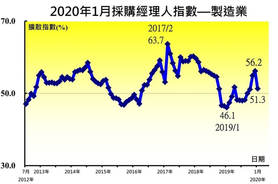 中經院今(5)日公布1月台灣製造業採購經理人指數(PMI),季節調整後的指數已連續四個月呈現擴張,但指數受四項因素干擾下跌4.9點至51.3。圖/中經院提供