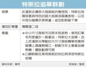 Cens.com News Picture 特斯拉加碼生產 追單群創