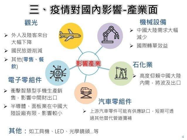 新冠肺炎疫情將影響我國5大產業。圖/國發會提供