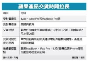 蘋果驚爆電腦延遲出貨 供應鏈業績受牽動</h2>