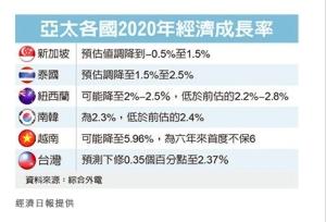 Cens.com News Picture 星泰紐 下修GDP成長預估