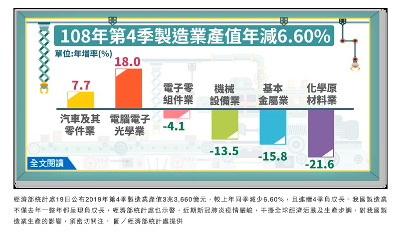 台湾去年制造业产值全年负成长 经部示警疫情严峻</h1>