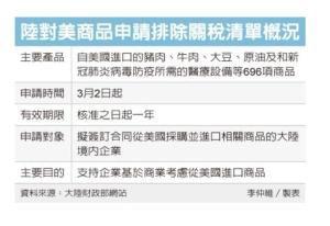 Cens.com News Picture 陸加稅清單 豁免696項美貨