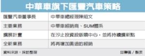 Cens.com News Picture 中華車 深耕北北基市場