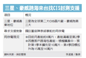 Cens.com News Picture 三星来台 找CIS封测产能