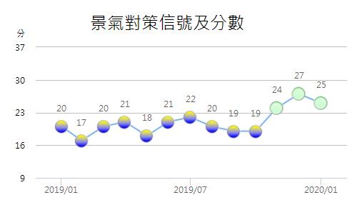 Cens.com News Picture 1月景氣對策信號續亮綠燈 領先指標連2月緩跌