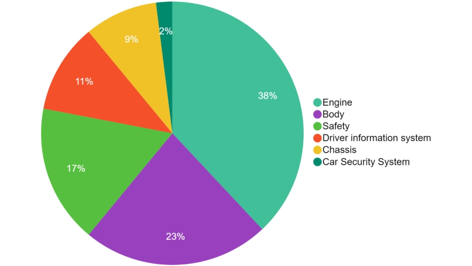 Proportion of Global Automotive Electronic Production Value Six Categories 2018 (Source: Strategy analytics)