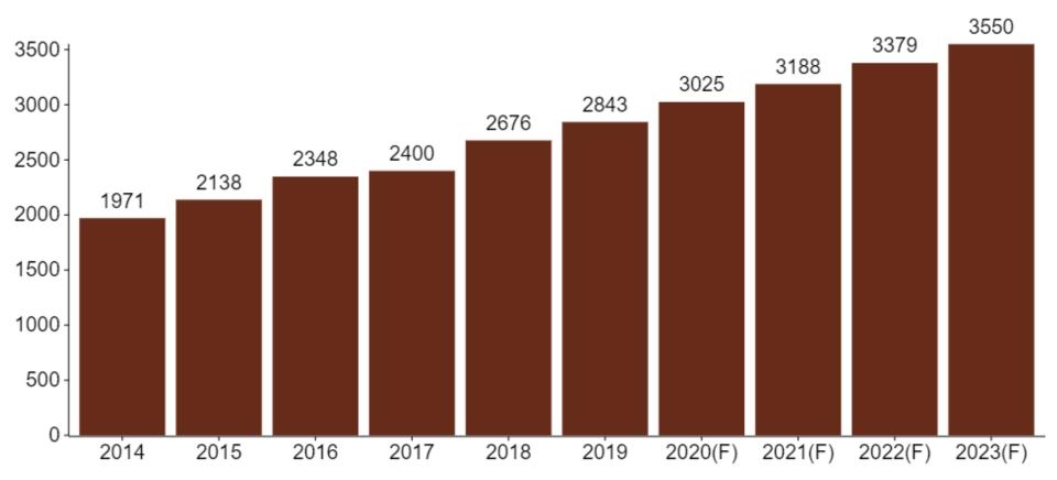 Global Automotive Electronic Market Size (Unit: 100 million) Source: Automotive Research & Testing Center / Industrial Technology Research Institute