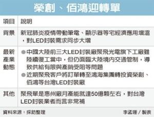 Cens.com News Picture 榮創、佰鴻 獲LED封裝轉單