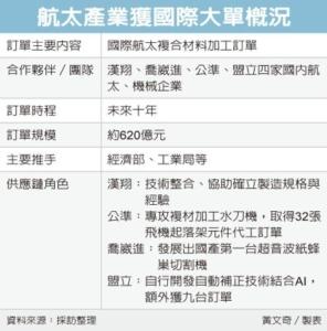 Cens.com News Picture 航太國家隊 奪620億大單