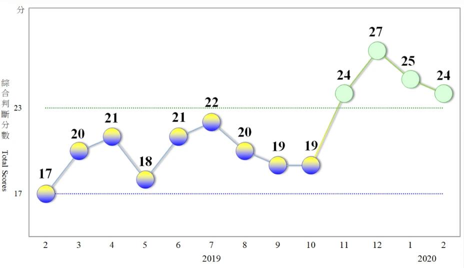 Cens.com News Picture 2月景氣燈號續呈綠燈 預估疫情將全面衝擊3月表現