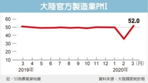 Cens.com News Picture 大陸製造業PMI 深V反彈