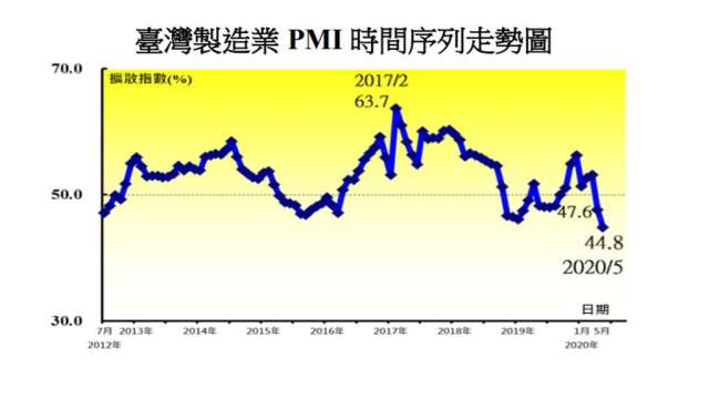 5月PMI、NMI仍陷緊縮狀態(中經院提供)