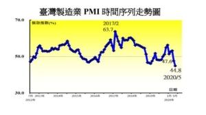 5月PMI、NMI仍陷紧缩状态(中经院提供)