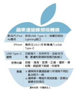 蘋果換充電線 台廠迎商機</h2>
