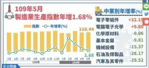 經濟部統計處今(23)日發布5月工業生產指數110.18,年增1.51%;其中,受惠遠距商機持續,製造業生產指數110.44,年增1.68%,二者均呈現連四紅。圖/統計處提供