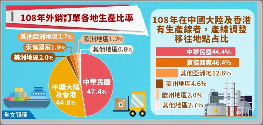受到美中貿易戰干擾影響所引爆的台商遷徙潮,根據經濟部統計處調查發現,台商以回流台灣和移往東協為主。 圖/經濟部提供