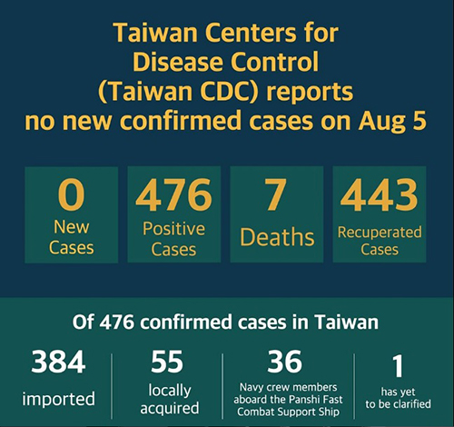Source: Taiwan Centers for Disease Control